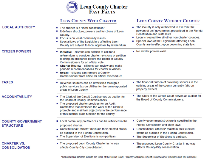 Charter fast facts